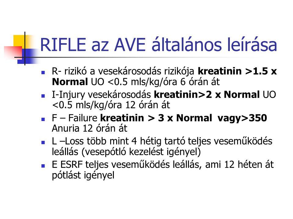 RIFLE az AVE általános leírása R- rizikó a vesekárosodás rizikója kreatinin >1.5 x Normal UO <0.5 mls/kg/óra 6 órán át I-Injury vesekárosodás kreatini