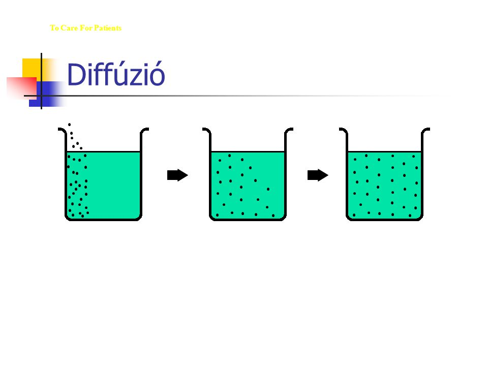 Diffúzió The M ED  U  WAY To Care For Patients Diffusion: The movement of solutes from a higher to a lower solute concentration area.