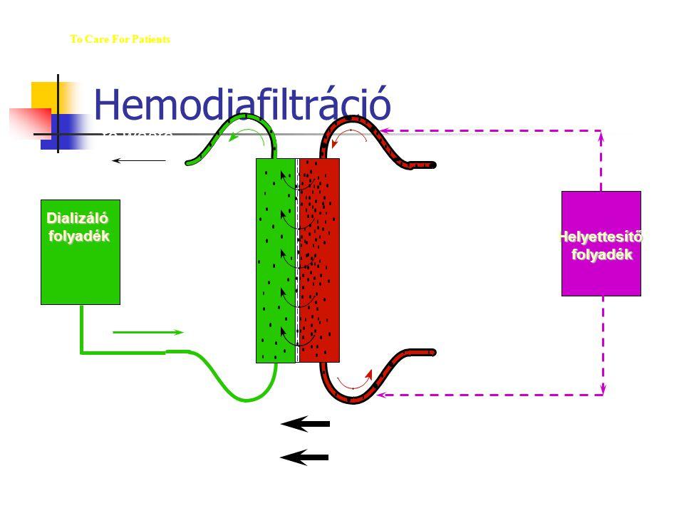 Hemodiafiltráció The M ED  U  WAY To Care For Patients Helyettesítőfolyadék Dializálófolyadék Blood In Blood Out to waste (from patient) (to patient