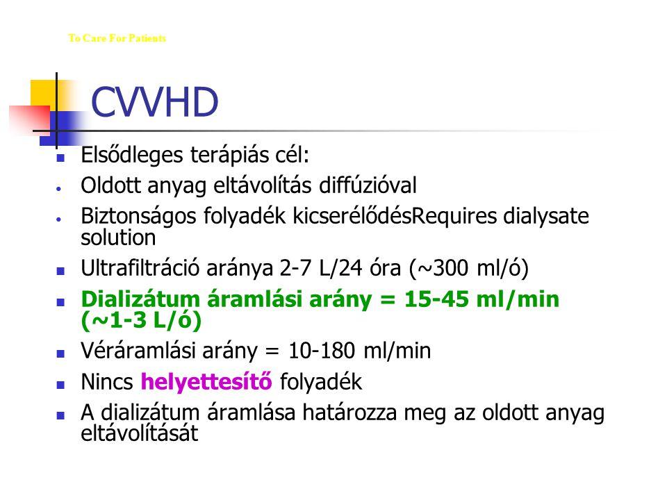 CVVHD Elsődleges terápiás cél: Oldott anyag eltávolítás diffúzióval Biztonságos folyadék kicserélődésRequires dialysate solution Ultrafiltráció aránya