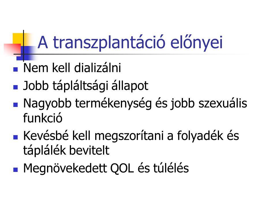 A transzplantáció előnyei Nem kell dializálni Jobb tápláltsági állapot Nagyobb termékenység és jobb szexuális funkció Kevésbé kell megszorítani a foly