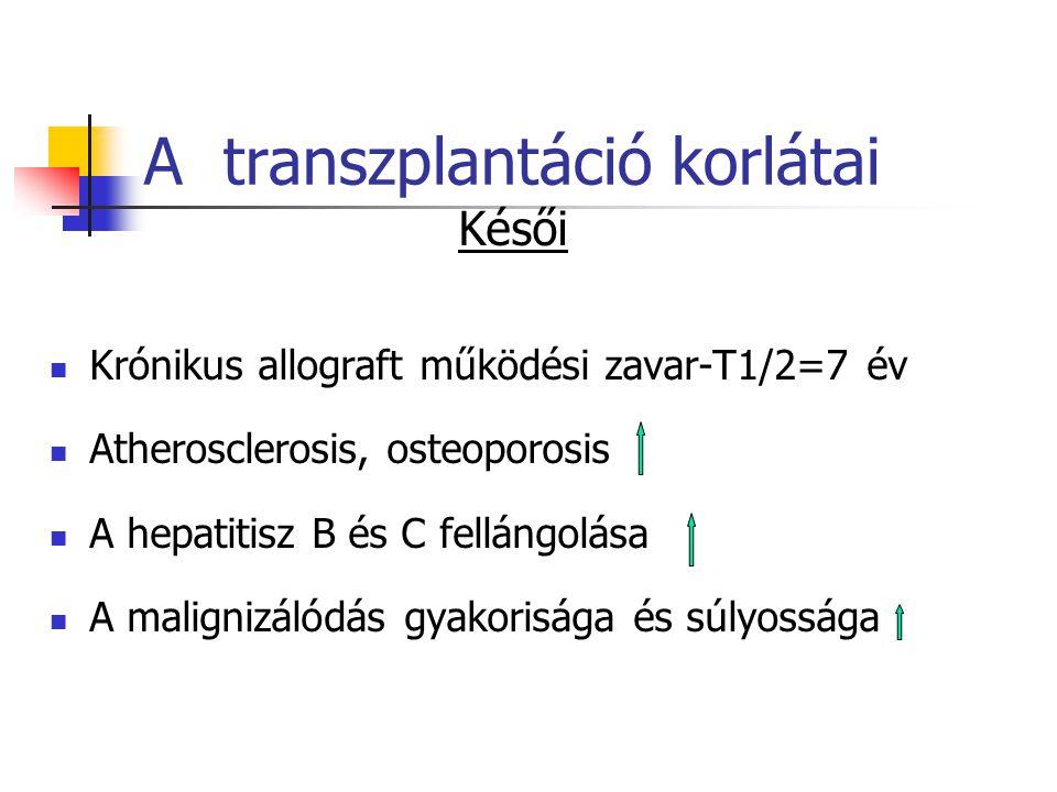 A transzplantáció korlátai Késői Krónikus allograft működési zavar-T1/2=7 év Atherosclerosis, osteoporosis A hepatitisz B és C fellángolása A maligniz