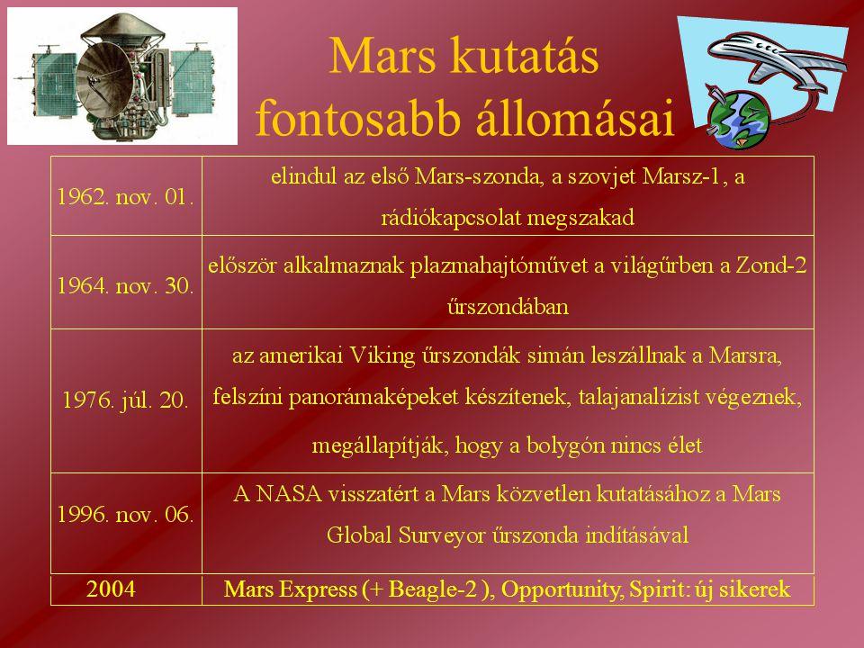 Mars kutatás fontosabb állomásai 2004Mars Express (+ Beagle-2 ), Opportunity, Spirit: új sikerek