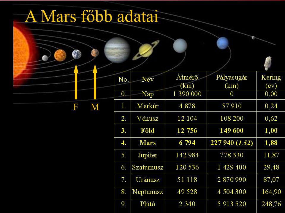 gravitáció: 0,379 g szökési sebesség: 5,02 km/s (a Földön 11,18 km/s) A Mars holdjai (Hall, 1877) félelem rettegés