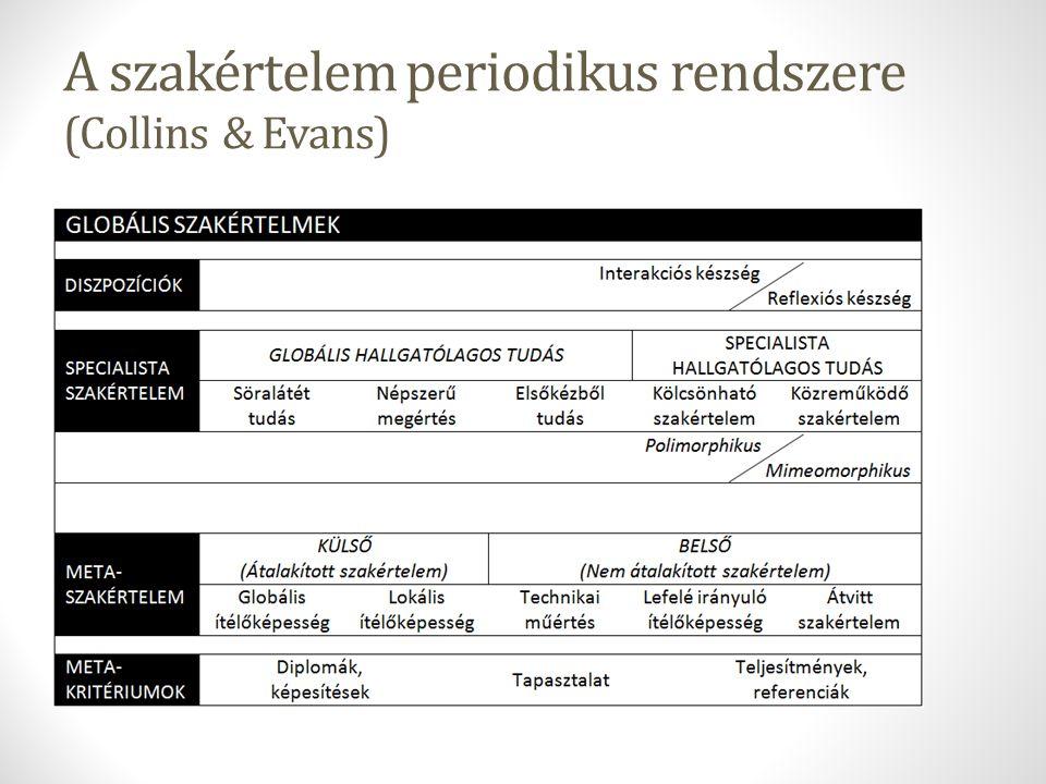 A szakértelem periodikus rendszere (Collins & Evans)