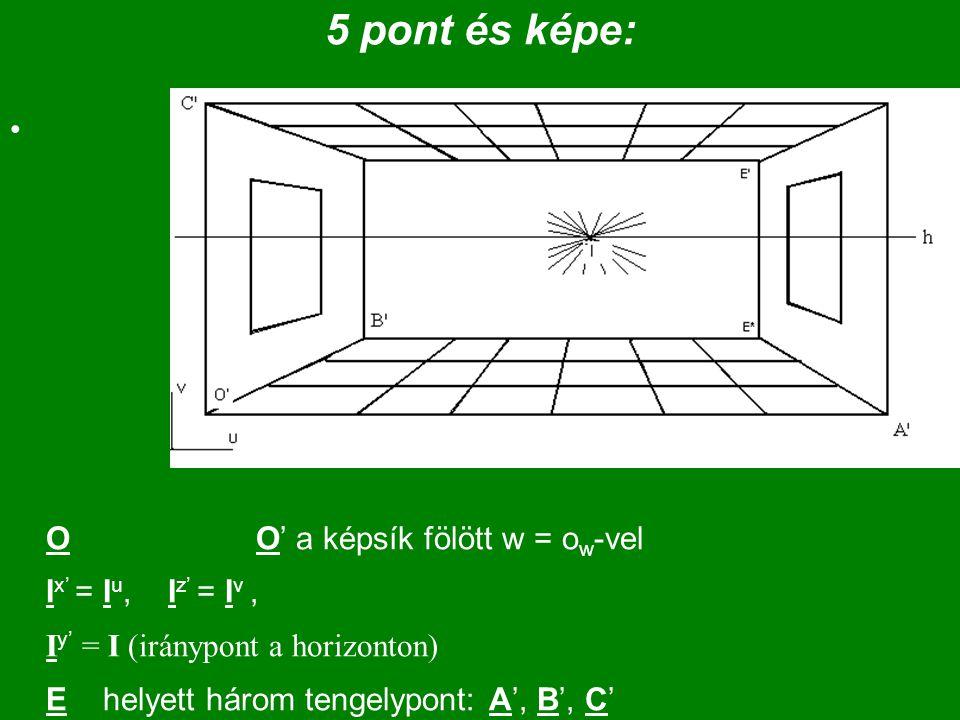 5 pont és képe: O O' a képsík fölött w = o w -vel I x' = I u, I z' = I v, I y' = I (iránypont a horizonton) E helyett három tengelypont: A', B', C'