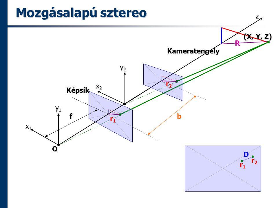 Mozgásalapú sztereo r1r1r1r1 (X, Y, Z) O x1x1x1x1 y1y1y1y1 z f Képsík Kameratengely b r2r2r2r2 r1r1r1r1 r2r2r2r2 R D x2x2x2x2 y2y2y2y2