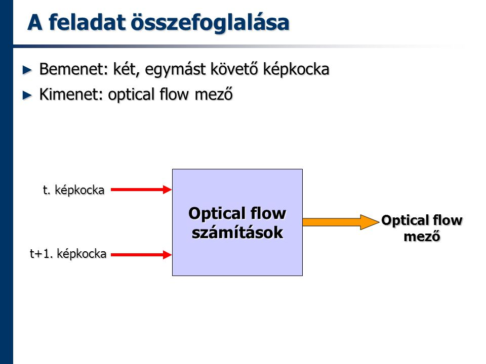 A feladat összefoglalása ► Bemenet: két, egymást követő képkocka ► Kimenet: optical flow mező Optical flow számítások t.