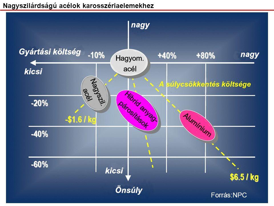 Nagyszilárdságú acélok karosszériaelemekhez High Strength Steels (HSS) Nagyszilárdságú acélok karosszériaelemekhez