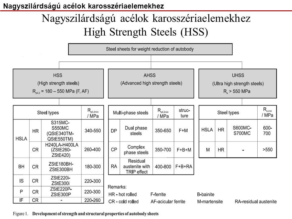 DP (Dual Phase) acélok: BH (Bake Hardening) acélok: Nagyszilárdságú acélok karosszériaelemekhez