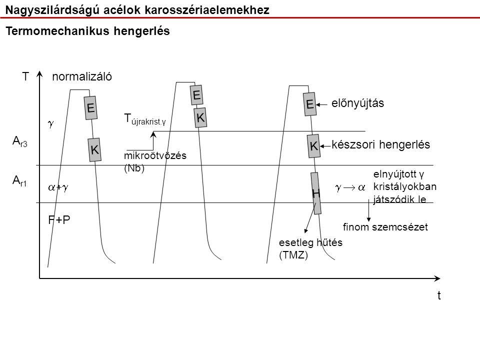 Termomechanikus hengerlés A r3 A r1 E K E K E K mikroötvözés (Nb) T újrakrist.γ   F+P elnyújtott γ kristályokban játszódik le finom szemcsézet H normalizáló esetleg hűtés (TMZ) előnyújtás készsori hengerlés T t