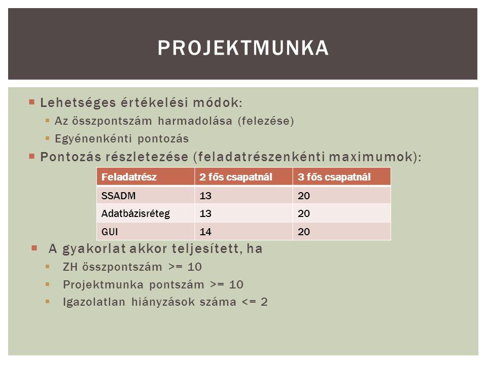  Lehetséges értékelési módok:  Az összpontszám harmadolása (felezése)  Egyénenkénti pontozás  Pontozás részletezése (feladatrészenkénti maximumok):  A gyakorlat akkor teljesített, ha  ZH összpontszám >= 10  Projektmunka pontszám >= 10  Igazolatlan hiányzások száma <= 2 PROJEKTMUNKA Feladatrész2 fős csapatnál3 fős csapatnál SSADM1320 Adatbázisréteg1320 GUI1420