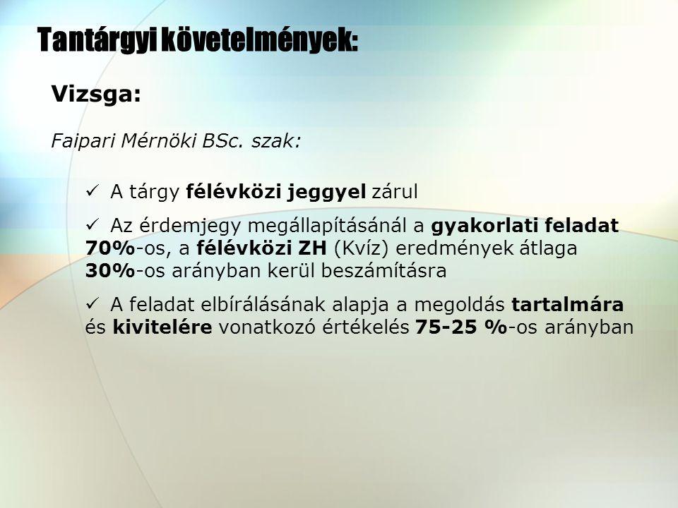 Vizsga: Faipari Mérnöki BSc.