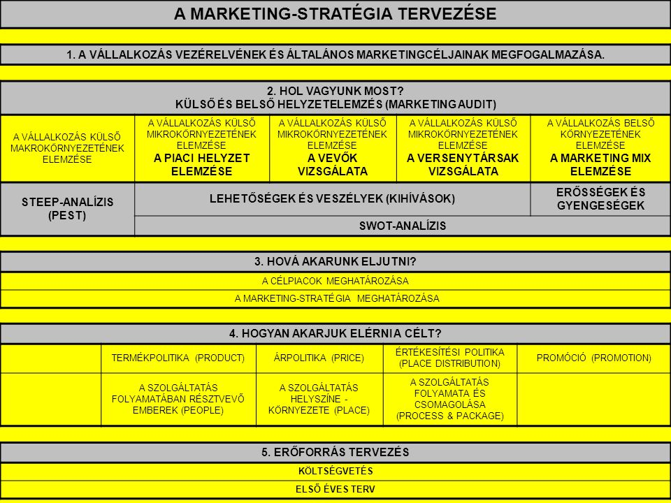 A MARKETING-STRATÉGIA TERVEZÉSE 1.