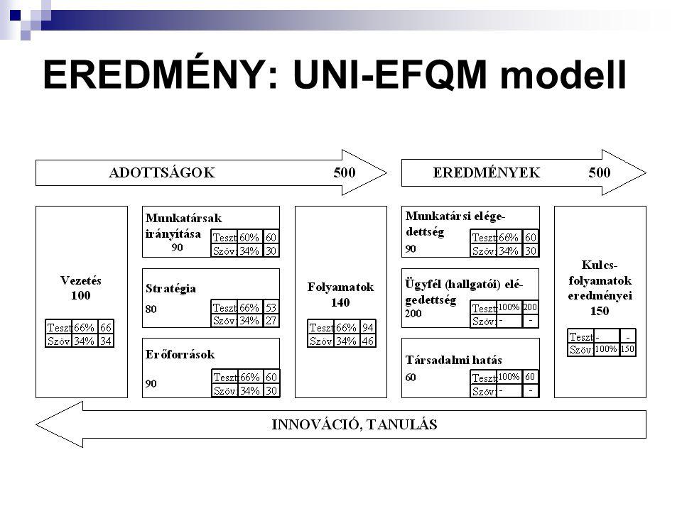 EREDMÉNY: UNI-EFQM modell