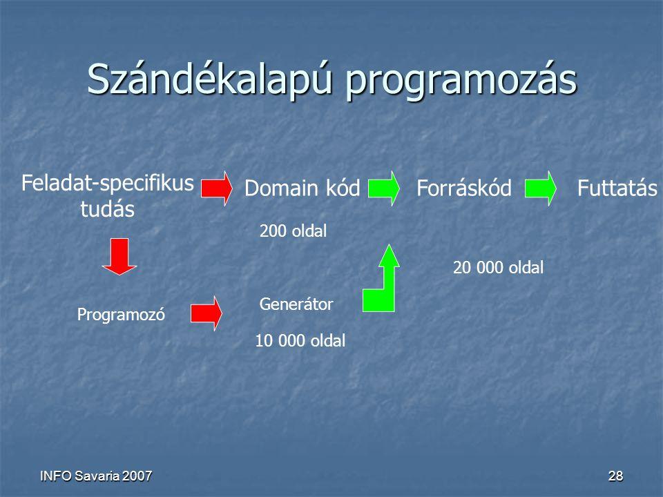 INFO Savaria 200728 Szándékalapú programozás Feladat-specifikus tudás Domain kódForráskódFuttatás 200 oldal 20 000 oldal Generátor 10 000 oldal Programozó