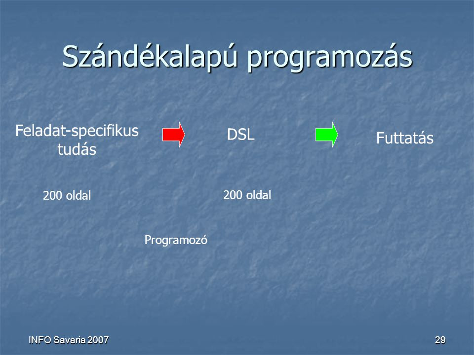 INFO Savaria 200729 Szándékalapú programozás Feladat-specifikus tudás DSL Futtatás 200 oldal Programozó