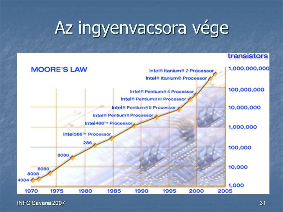 """INFO Savaria 200731 Az ingyenvacsora vége Paradigmák evolúciója Paradigmák evolúciója Akadémiai kutatások Akadémiai kutatások Ipari követelmények Ipari követelmények """"gyakorlatias versus """"akadémikus tárgyak """"gyakorlatias versus """"akadémikus tárgyak Új paradigmák megértésére, befogadása Új paradigmák megértésére, befogadása Felkészítés a jelen és a jövő technológiáira Felkészítés a jelen és a jövő technológiáira"""