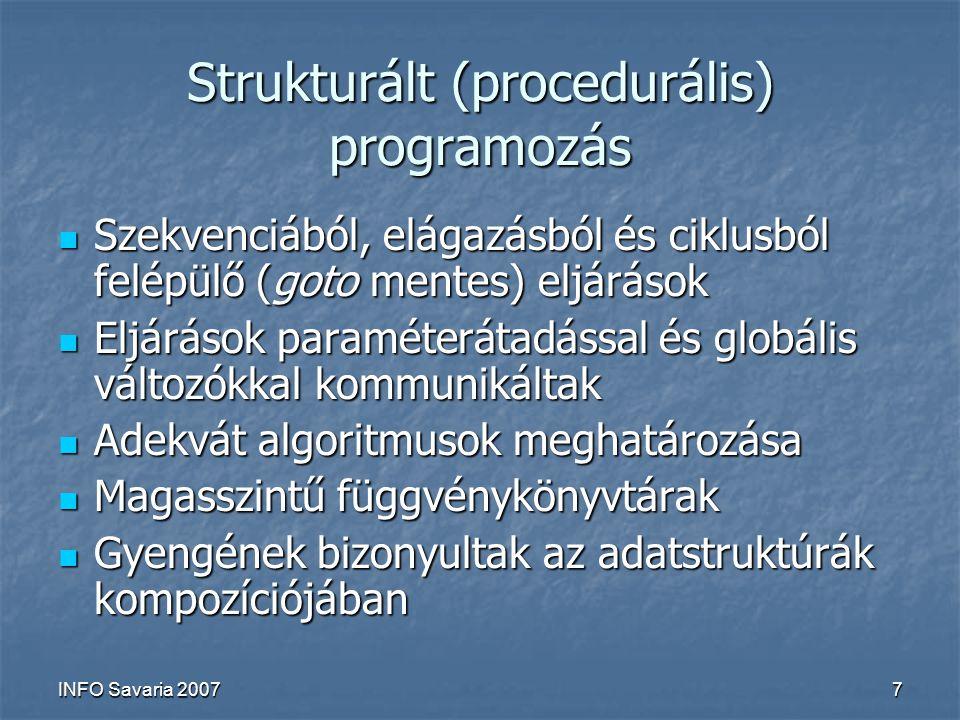 INFO Savaria 20077 Strukturált (procedurális) programozás Szekvenciából, elágazásból és ciklusból felépülő (goto mentes) eljárások Szekvenciából, elágazásból és ciklusból felépülő (goto mentes) eljárások Eljárások paraméterátadással és globális változókkal kommunikáltak Eljárások paraméterátadással és globális változókkal kommunikáltak Adekvát algoritmusok meghatározása Adekvát algoritmusok meghatározása Magasszintű függvénykönyvtárak Magasszintű függvénykönyvtárak Gyengének bizonyultak az adatstruktúrák kompozíciójában Gyengének bizonyultak az adatstruktúrák kompozíciójában