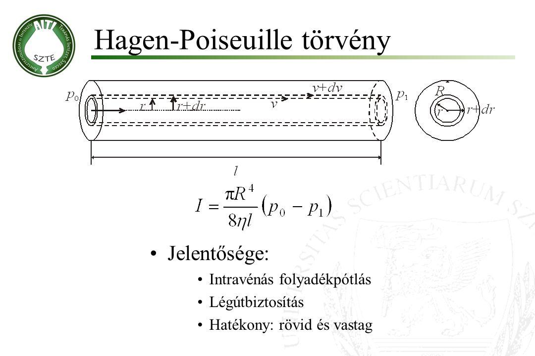 Hagen-Poiseuille törvény Molnár '99 Jelentősége: Intravénás folyadékpótlás Légútbiztosítás Hatékony: rövid és vastag