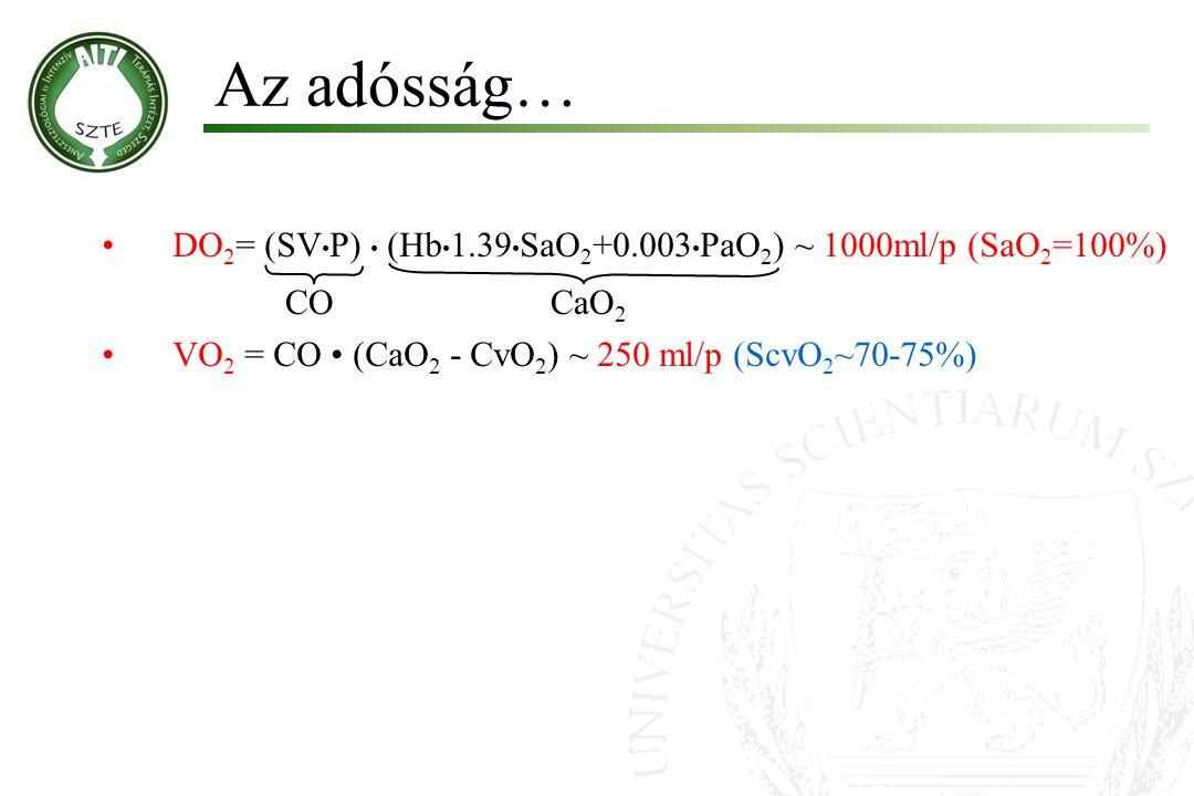 Az adósság… DO 2 = (SV P) (Hb 1.39 SaO 2 +0.003 PaO 2 ) ~ 1000ml/p (SaO 2 =100%) VO 2 = CO (CaO 2 - CvO 2 ) ~ 250 ml/p (ScvO 2 ~70-75%) A kritikus állapotú beteg: Sokk = VO 2 >DO 2 VO 2 DO 2 COCaO 2