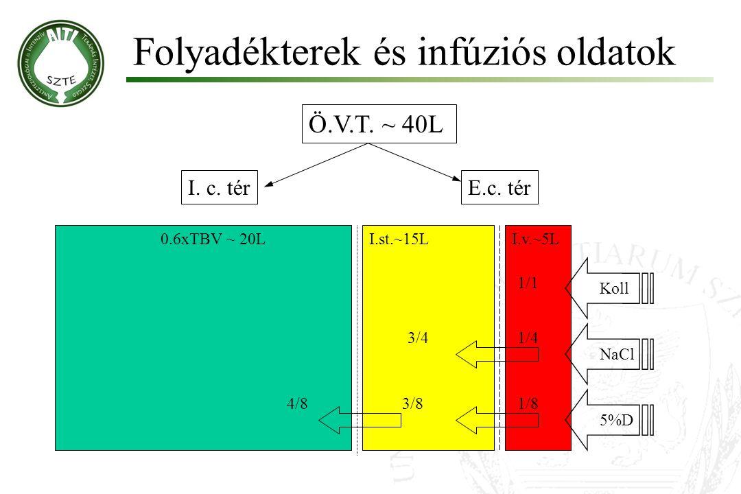 Ö.V.T. ~ 40L I.st.~15LI.v.~5L0.6xTBV ~ 20L I. c. térE.c. tér Koll NaCl 5%D 1/83/84/8 1/43/4 1/1 Folyadékterek és infúziós oldatok