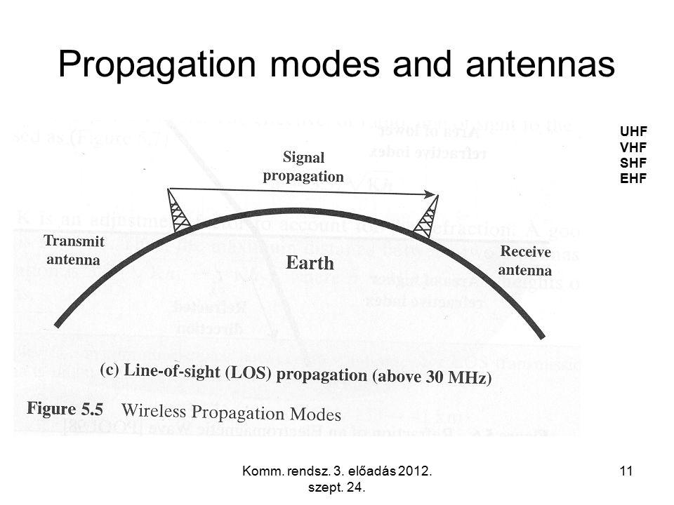 Komm. rendsz. 3. előadás 2012. szept. 24. 11 Propagation modes and antennas UHF VHF SHF EHF