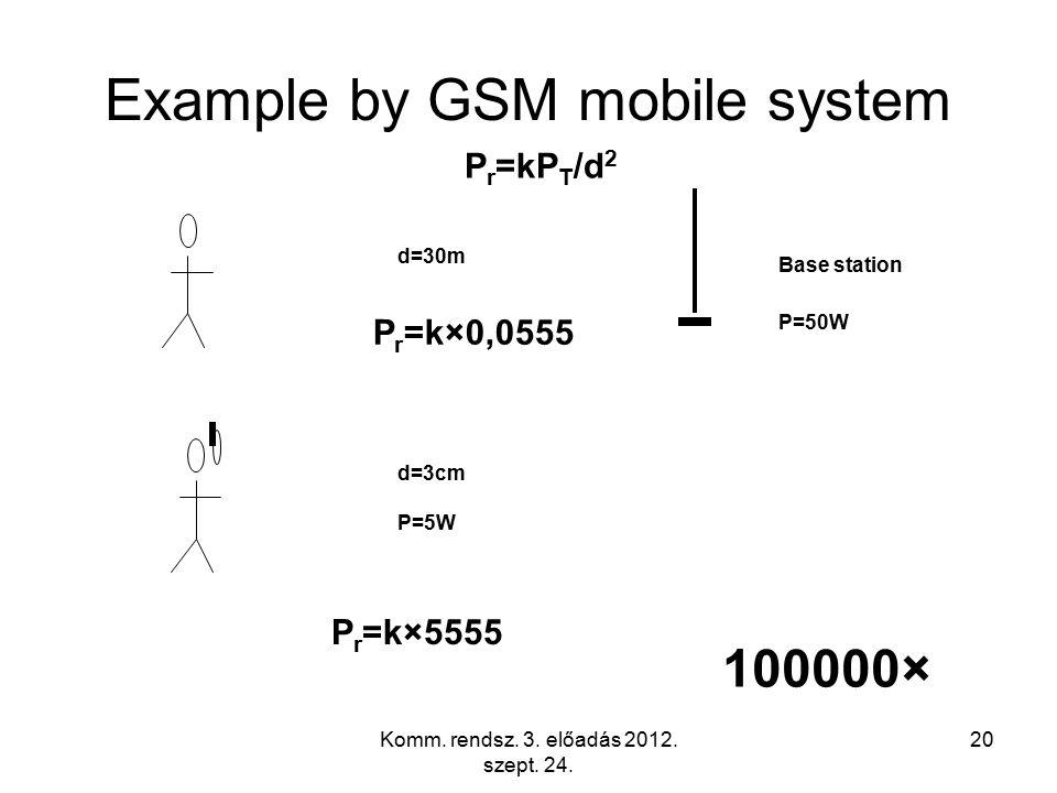 Komm. rendsz. 3. előadás 2012. szept. 24. 20 Example by GSM mobile system Base station d=30m P=50W d=3cm P=5W P r =kP T /d 2 P r =k×0,0555 P r =k×5555