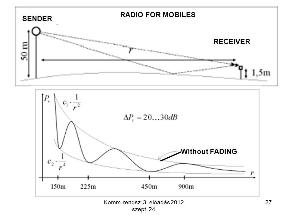 Komm. rendsz. 3. előadás 2012. szept. 24. 27 RECEIVER SENDER Without FADING RADIO FOR MOBILES