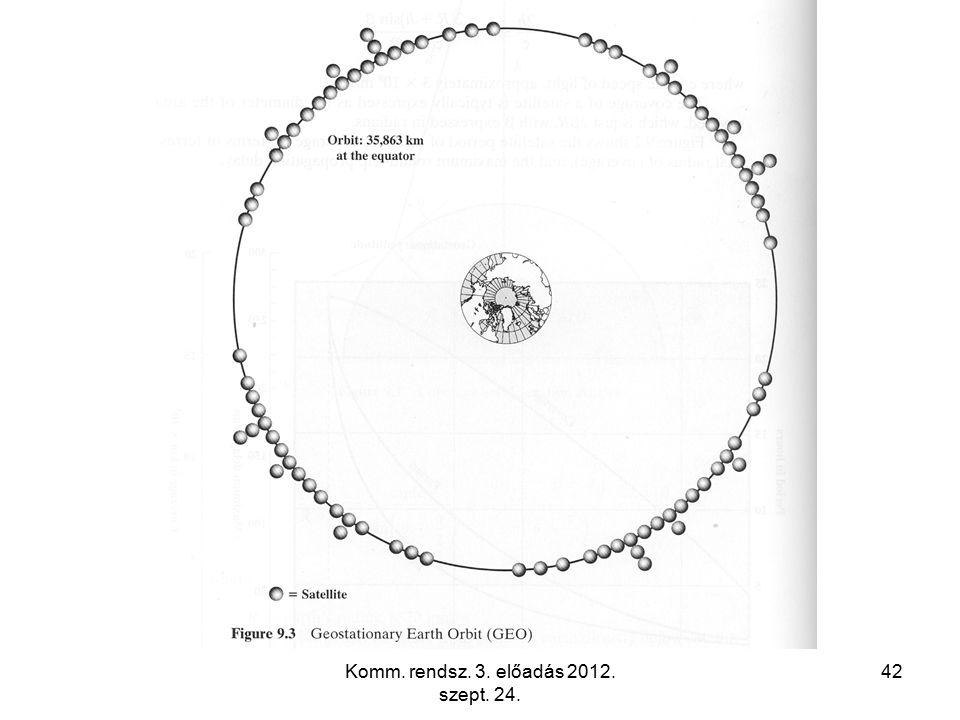 Komm. rendsz. 3. előadás 2012. szept. 24. 42