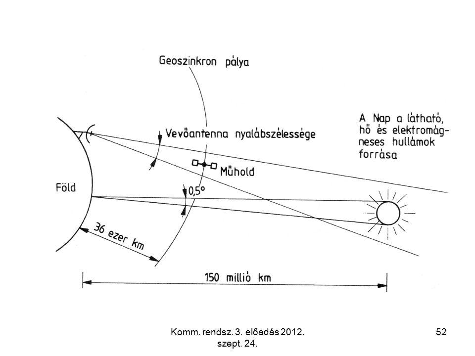 Komm. rendsz. 3. előadás 2012. szept. 24. 52