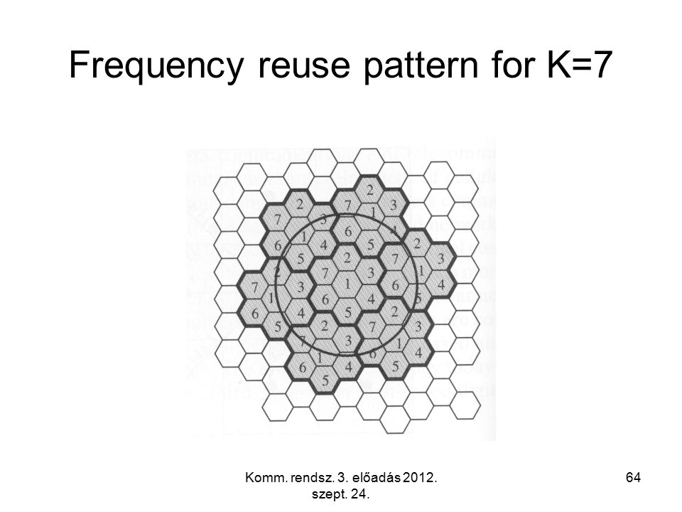 Komm. rendsz. 3. előadás 2012. szept. 24. 64 Frequency reuse pattern for K=7