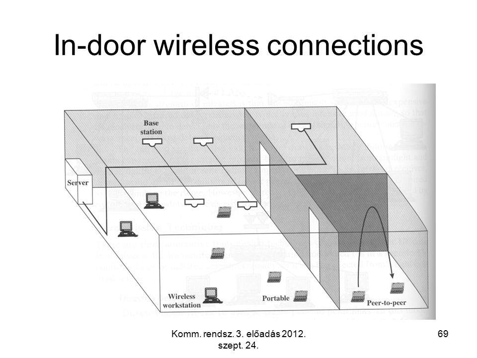 Komm. rendsz. 3. előadás 2012. szept. 24. 69 In-door wireless connections