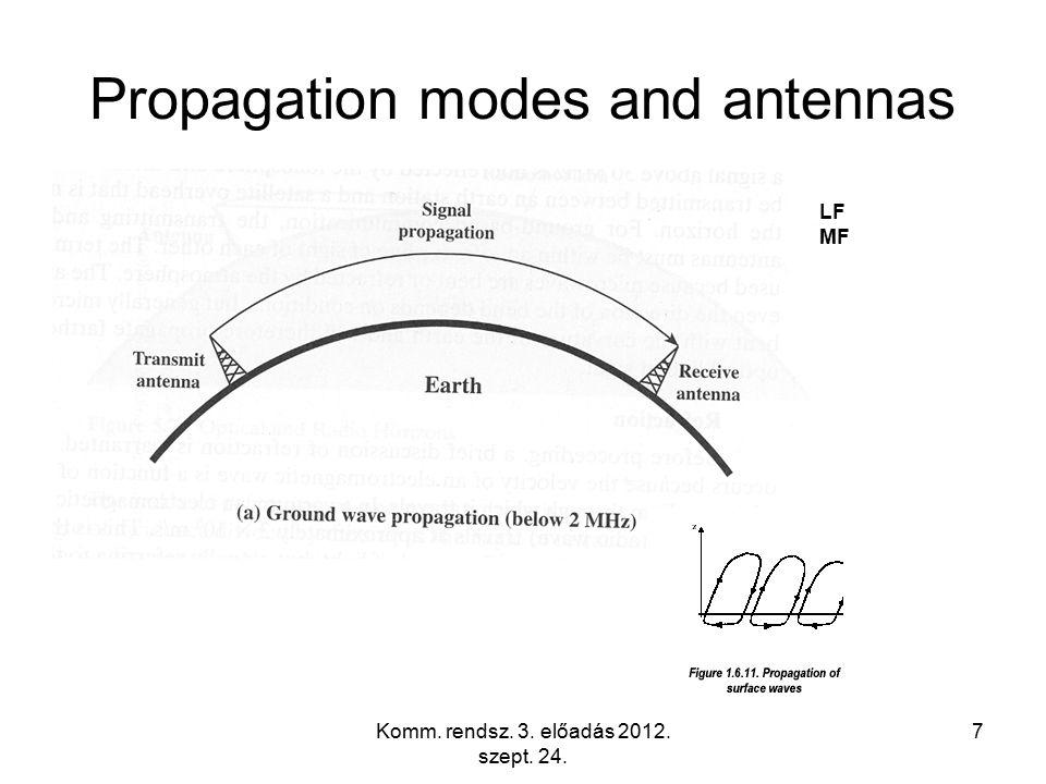 Komm. rendsz. 3. előadás 2012. szept. 24. 7 Propagation modes and antennas LF MF