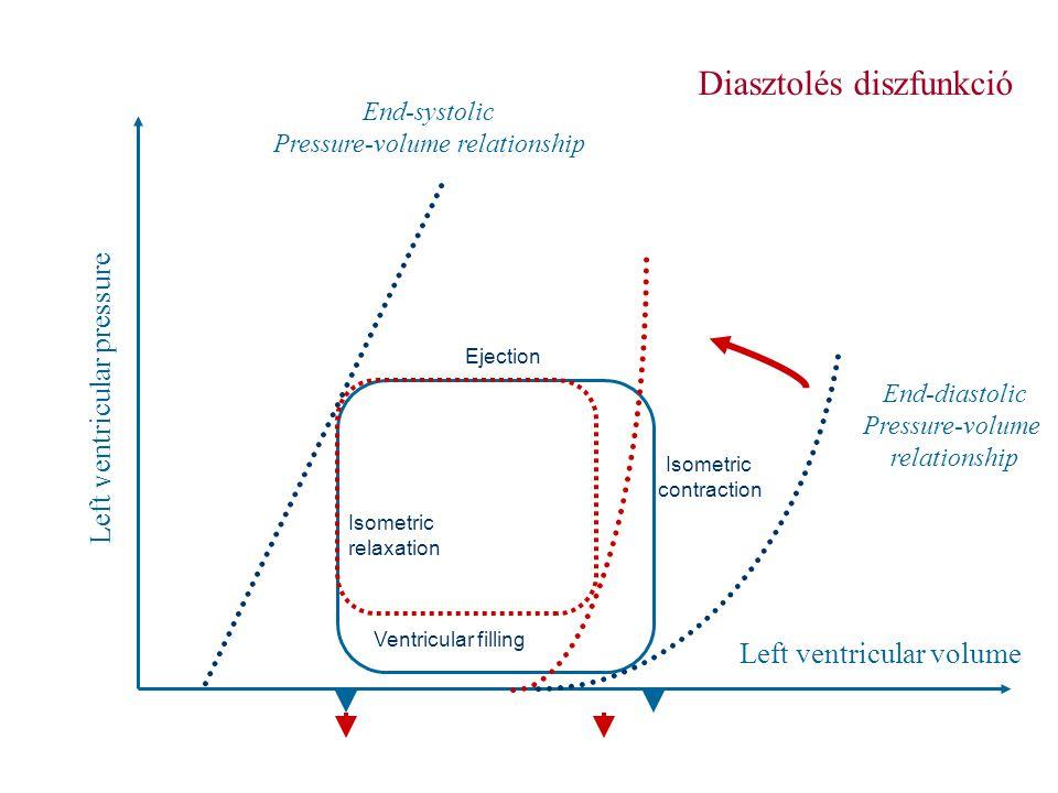 Left ventricular pressure Left ventricular volume End-systolic Pressure-volume relationship End-diastolic Pressure-volume relationship Isometric contr