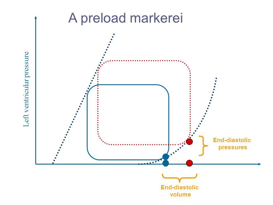 Left ventricular pressure A preload markerei End-diastolic pressures End-diastolic volume