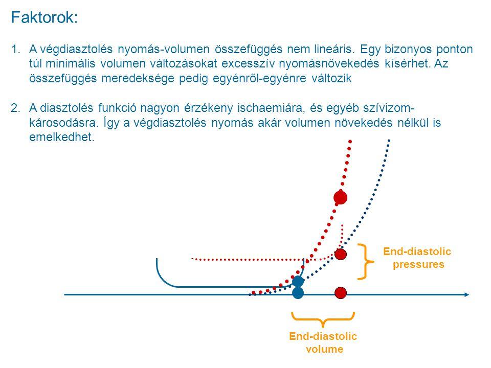 End-diastolic pressures End-diastolic volume Faktorok: 1.A végdiasztolés nyomás-volumen összefüggés nem lineáris. Egy bizonyos ponton túl minimális vo