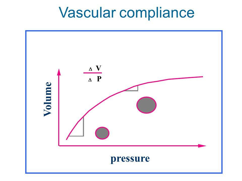  P  V pressure Volume Vascular compliance