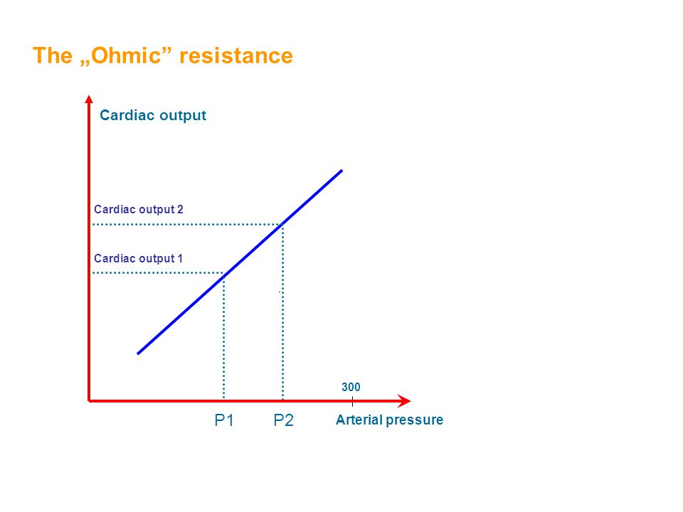 "Cardiac output Arterial pressure The ""Ohmic"" resistance Cardiac output 1 300 Cardiac output 2 P1P2"