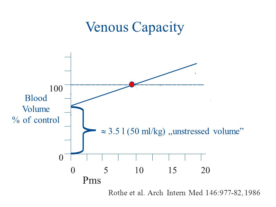 "Pms 05101520 Blood Volume %ofcontrol 0 100 Rotheetal.ArchInternMed146:977-82,1986  3.5 l (50 ml/kg) ""unstressed volume"" Venous Capacity"