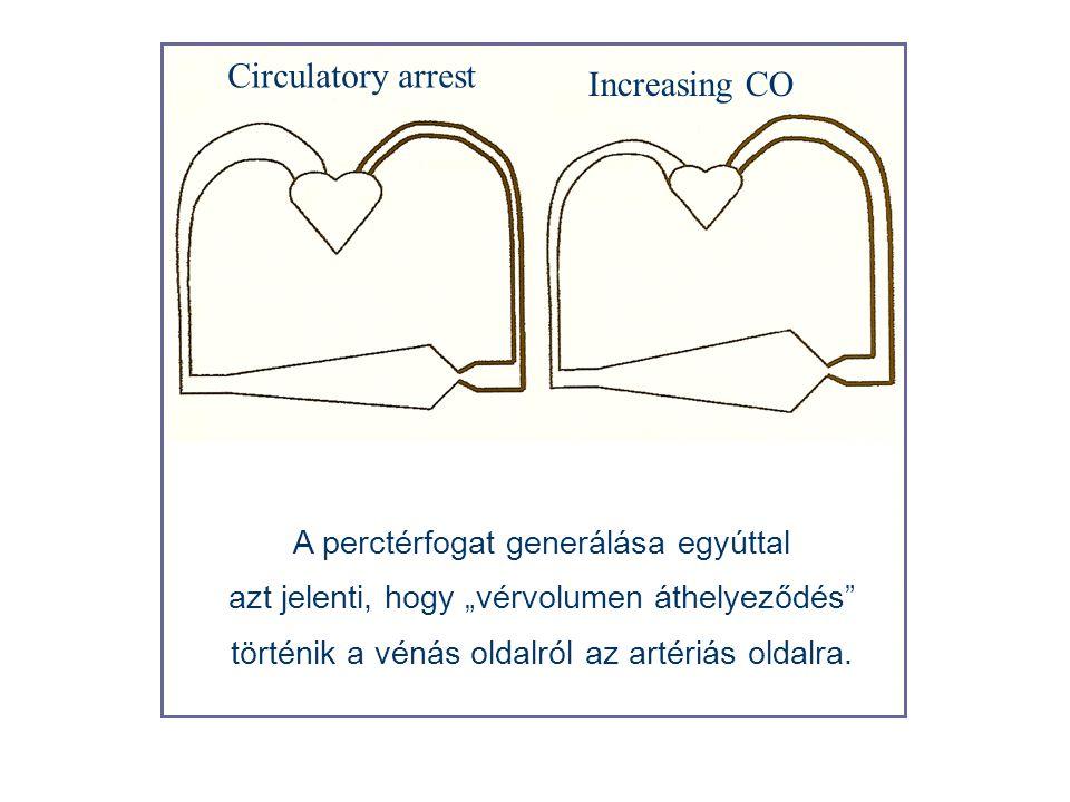 """Circulatory arrest Increasing CO A perctérfogat generálása egyúttal azt jelenti, hogy """"vérvolumen áthelyeződés"""" történik a vénás oldalról az artériás"""