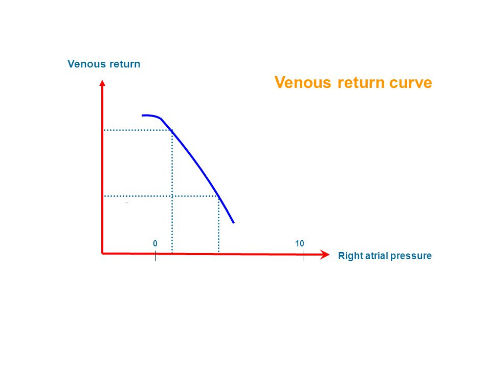 Venous return Right atrial pressure Venous return curve 100