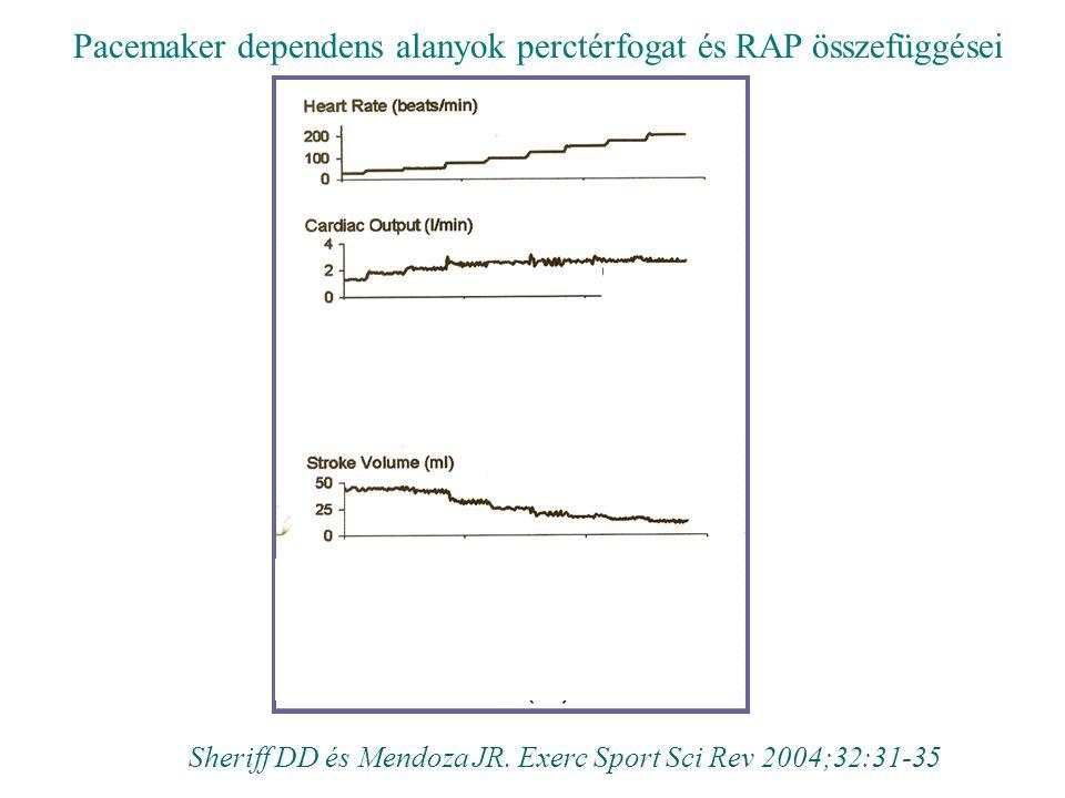 Pacemaker dependens alanyok perctérfogat és RAP összefüggései Sheriff DD és Mendoza JR. Exerc Sport Sci Rev 2004;32:31-35