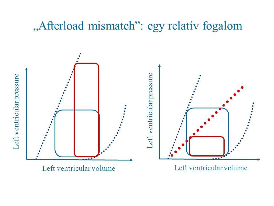 """Afterload mismatch"": egy relatív fogalom Left ventricular pressure Left ventricular volume Left ventricular pressure Left ventricular volume"
