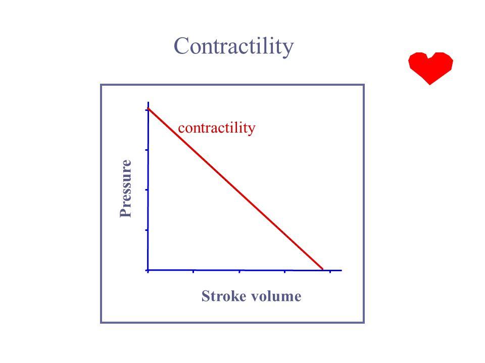 Stroke volume Pressure Contractility contractility