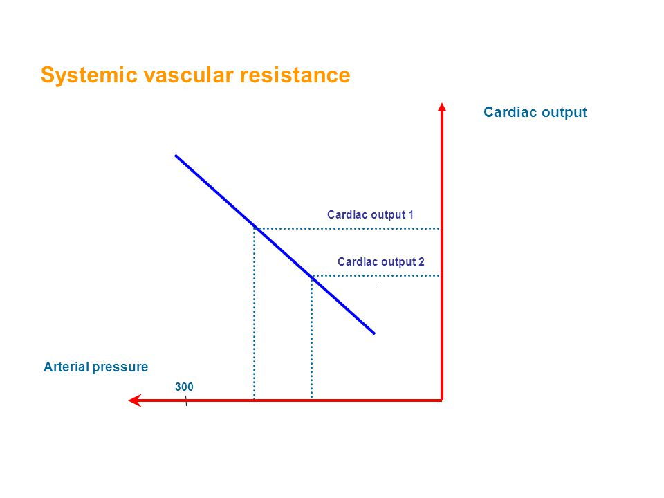 Cardiac output Arterial pressure Systemic vascular resistance Cardiac output 1 300 Cardiac output 2