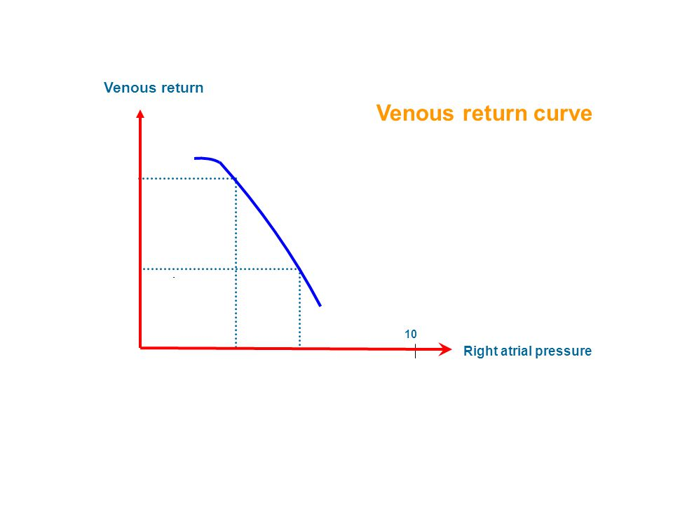 Venous return Right atrial pressure Venous return curve 10