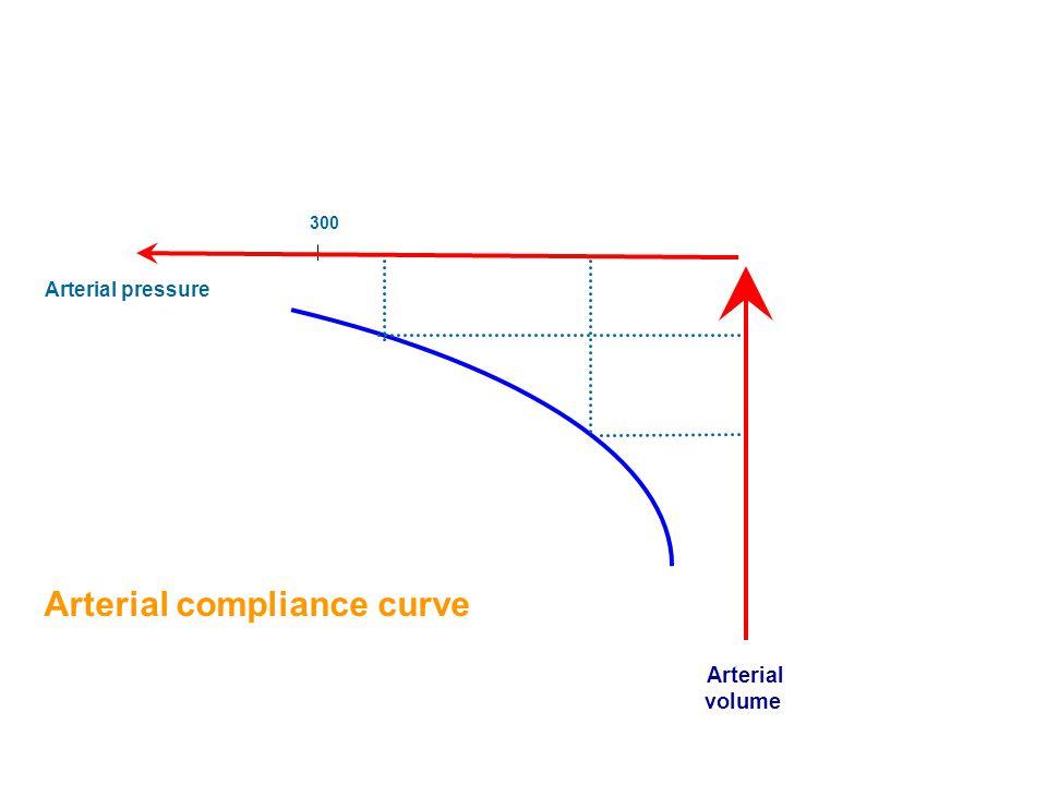 Arterial pressure Arterial volume 300 Arterial compliance curve