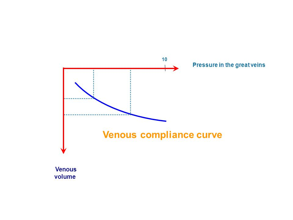 Pressure in the great veins Venous volume Venous compliance curve 10
