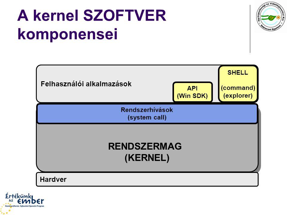 A kernel SZOFTVER komponensei Felhasználói alkalmazások RENDSZERMAG (KERNEL) RENDSZERMAG (KERNEL) Hardver Rendszerhívások (system call) API (Win SDK) SHELL (command) (explorer)